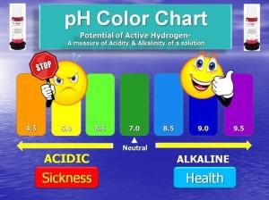 Sick vs Healthy